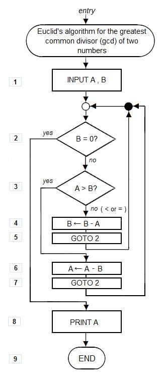 Euclid_flowchart_1