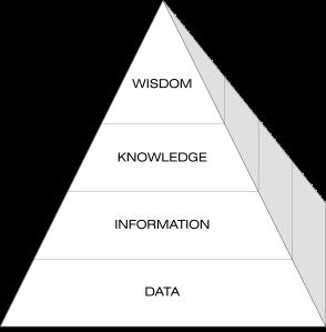WKID pyramid